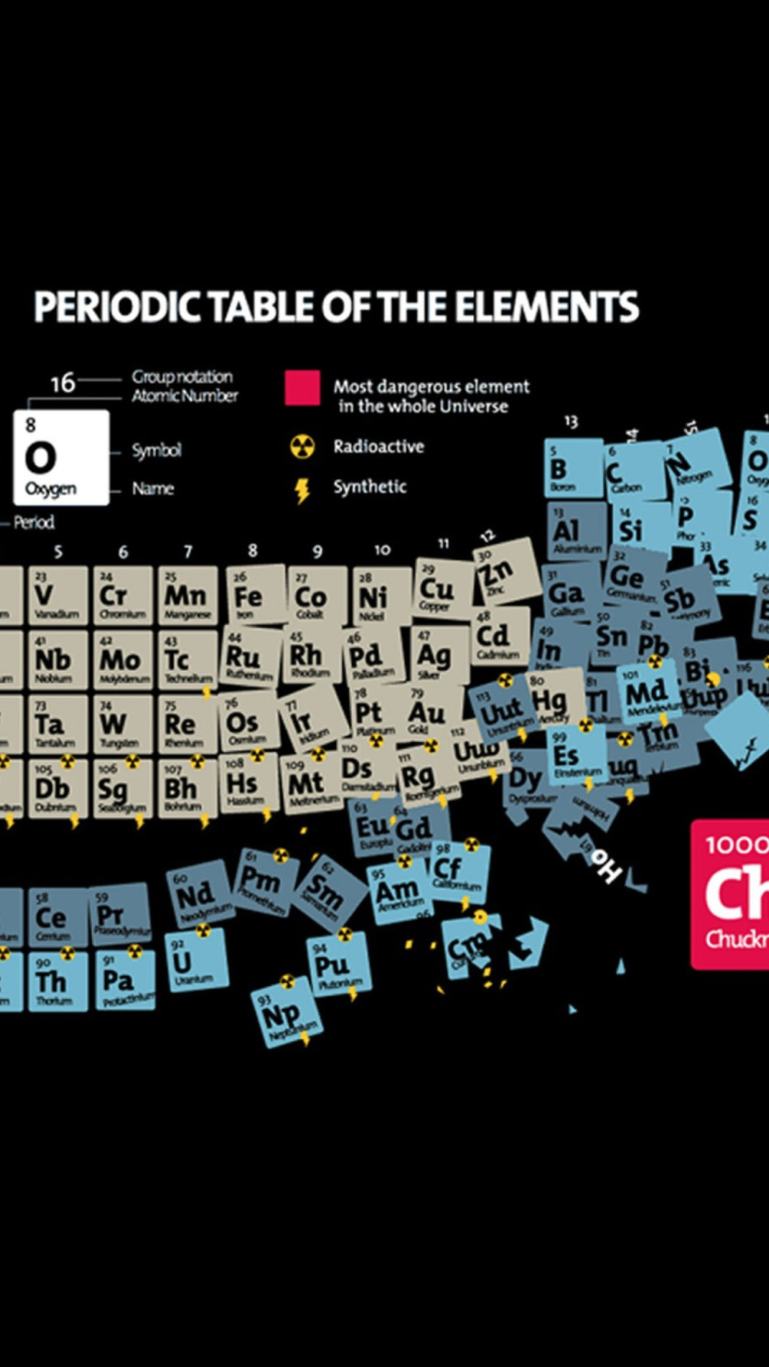 Chemical Elements Wallpaper Table of Chemical Elements